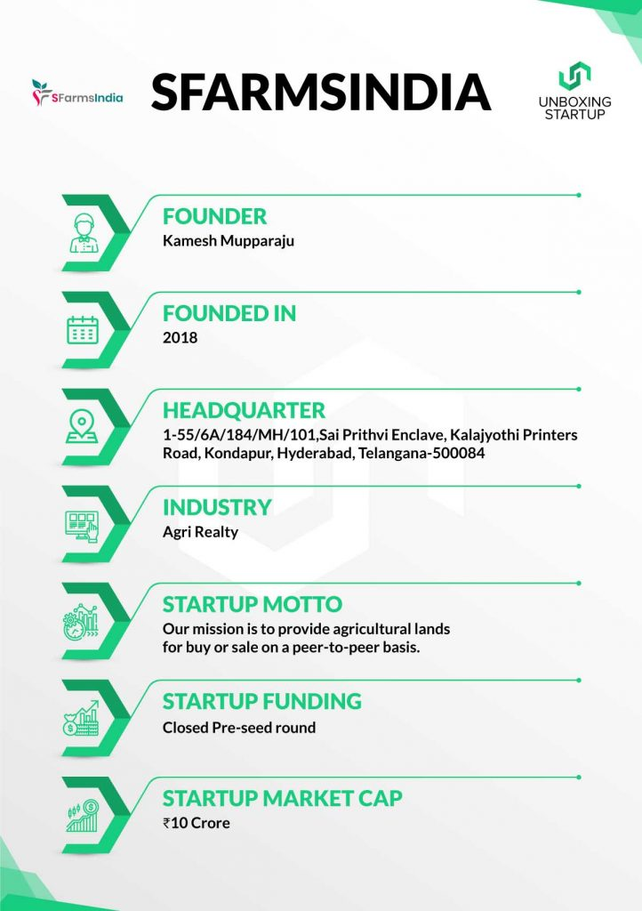 Startup of the week – SFarmsIndia