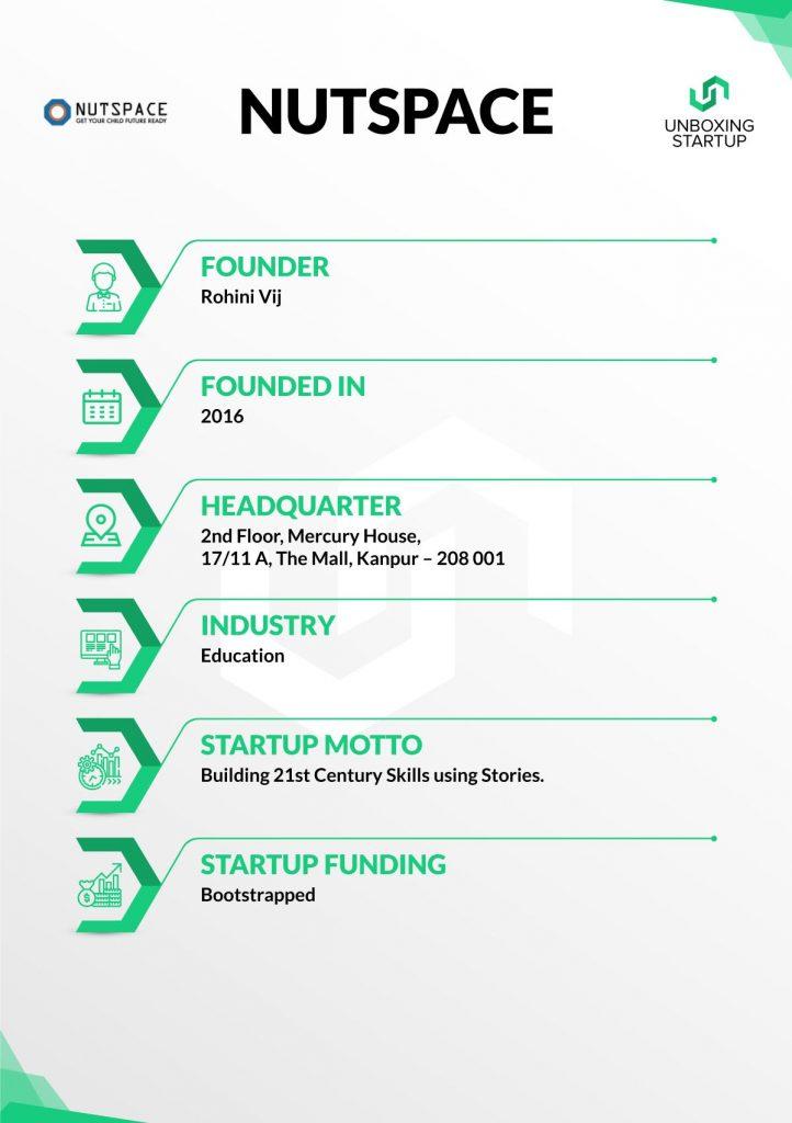 Startup Of The Week – NutSpace